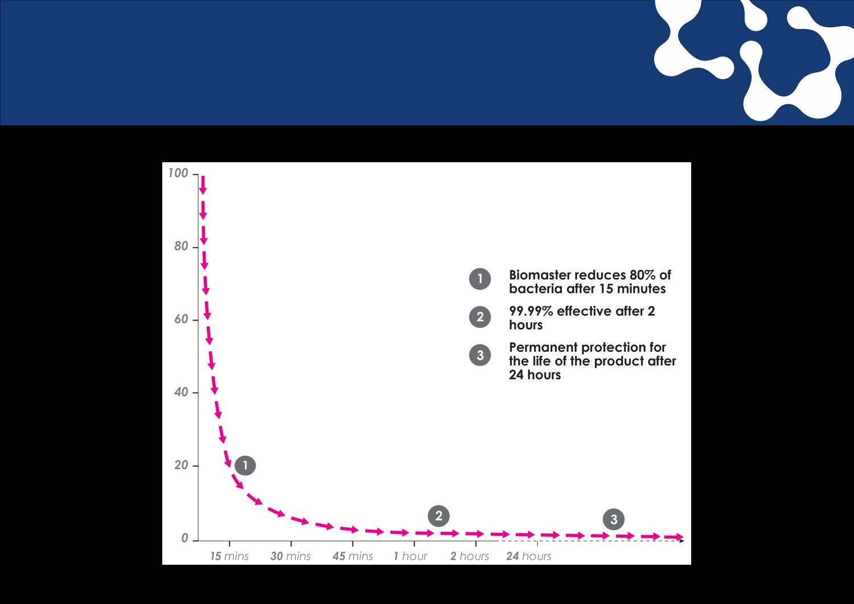 Bioclad infographic